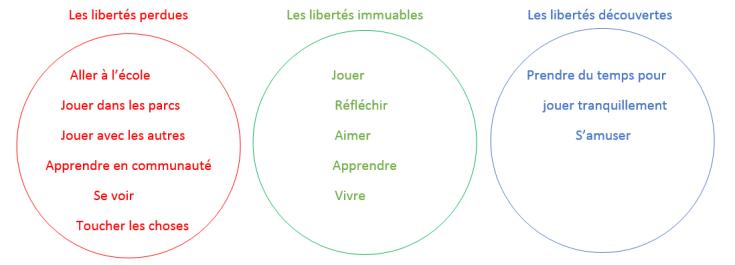 Capture libertés Rdv des ptits philosophes du 16 mai groupe Leonie